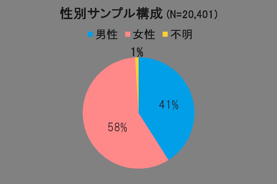 seibetsu