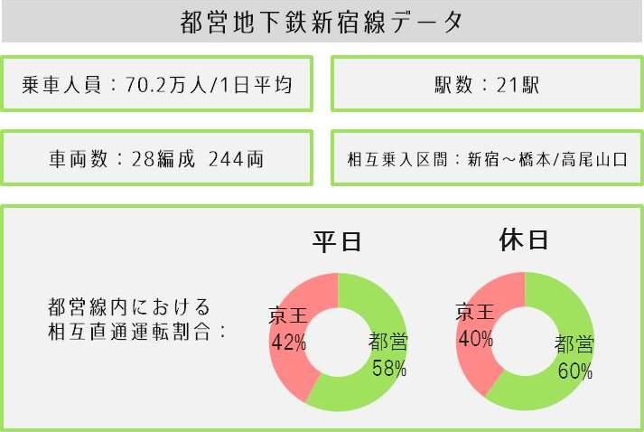 toei_shinjuku_data2